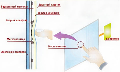 Схема резистивного экрана